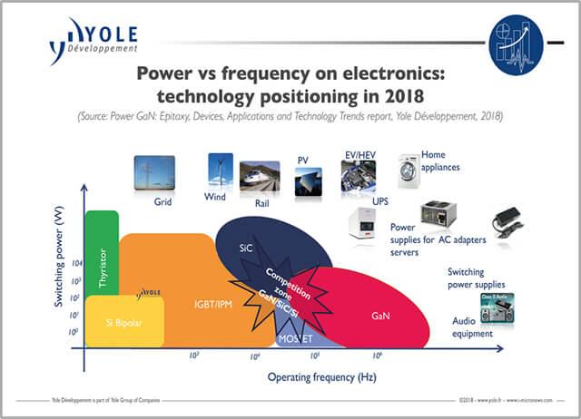ILLUS_POWER_GAN_PowerSupply_Frequency_YOLE_Dec2018