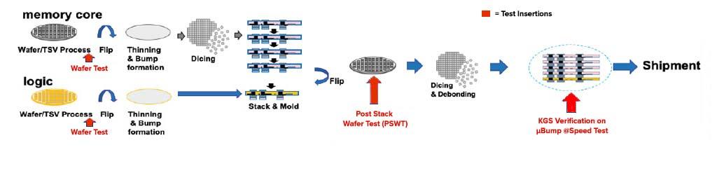 advanced-pkg-hbm-dram-components-figure3